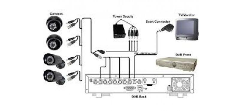 طریقه ی راه اندازی سیستم دوربین مدار بسته